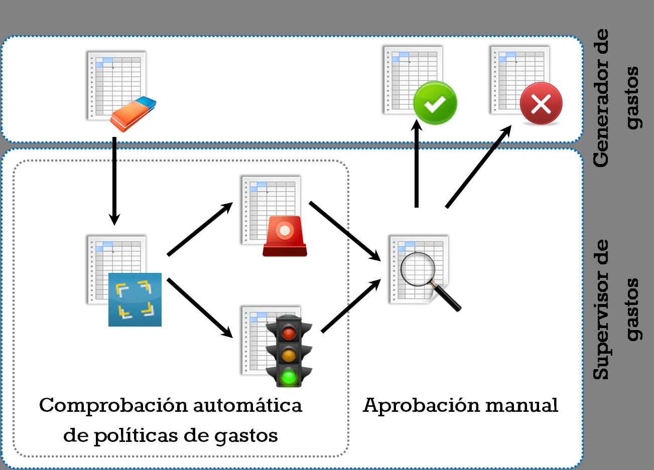 Workflow con avisos de incumplimiento de políticas de gastos