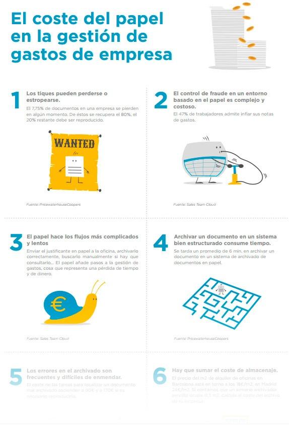 Miniatura_el coste del papel en la gestión de gastos de empresa