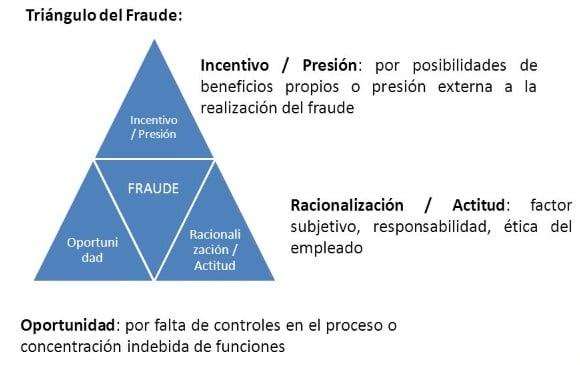 Albert_Salvador_Incrementa_el_fraude_interno_ante_la_crisis_econmica_2.jpg