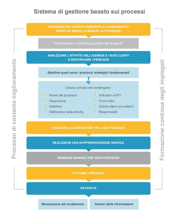 Sistema di gestione basato sui processi