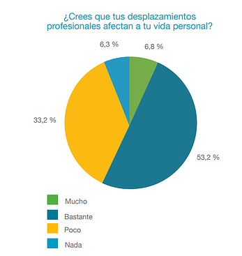business travel captura informe afectacion personal.png