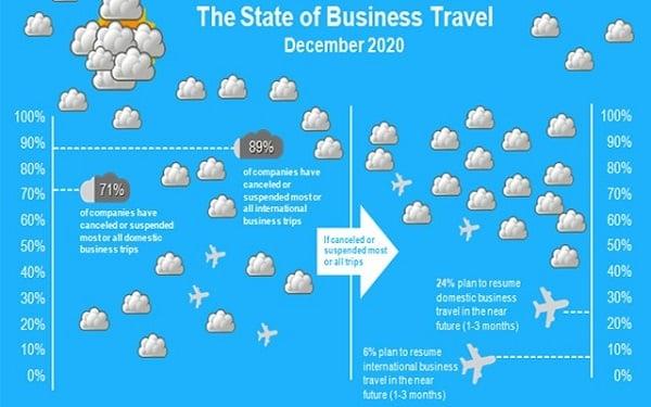 informe business travel GBTA, vaccino covid viaggi aziendali