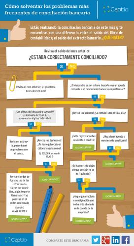 diagrama_conciliacion_bancaria.png