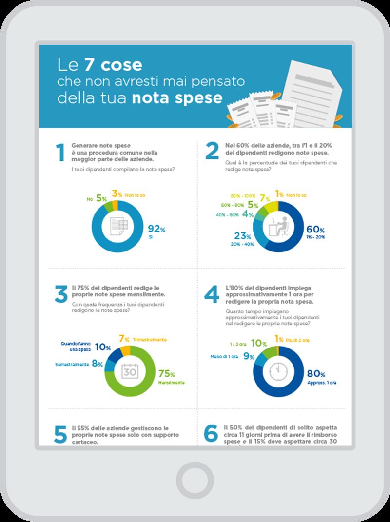 Le 7 cose che non avresti mai pensato della tua nota spese - Infografía
