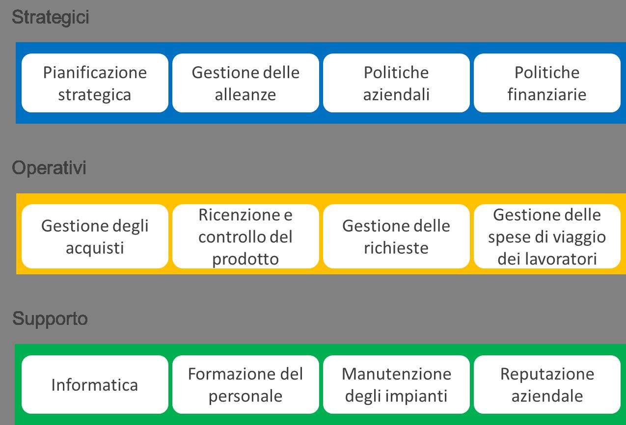 La mappa dei processi aziendali, una bussola per la crescita
