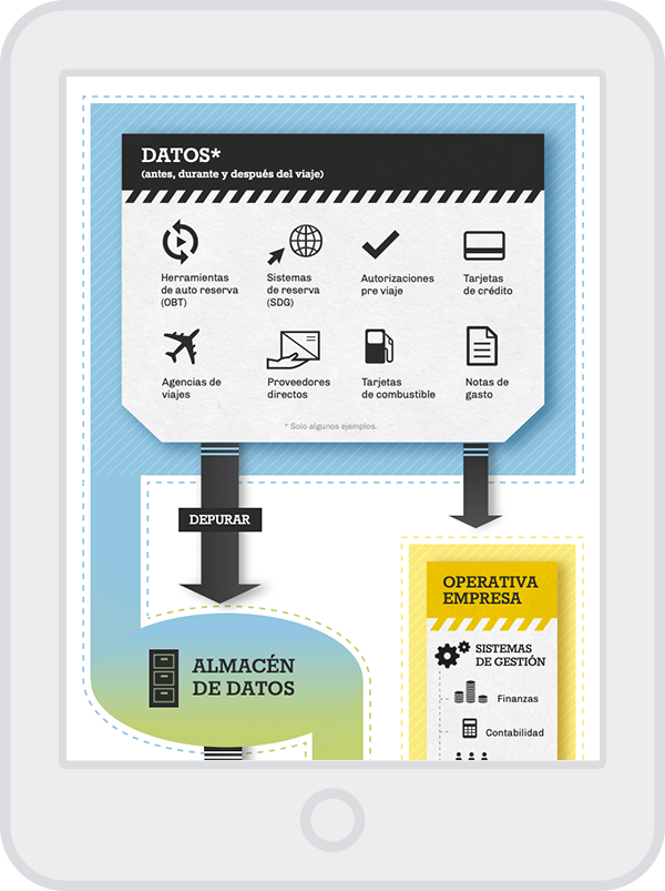 Business Intelligence & Business Travel - Infografía
