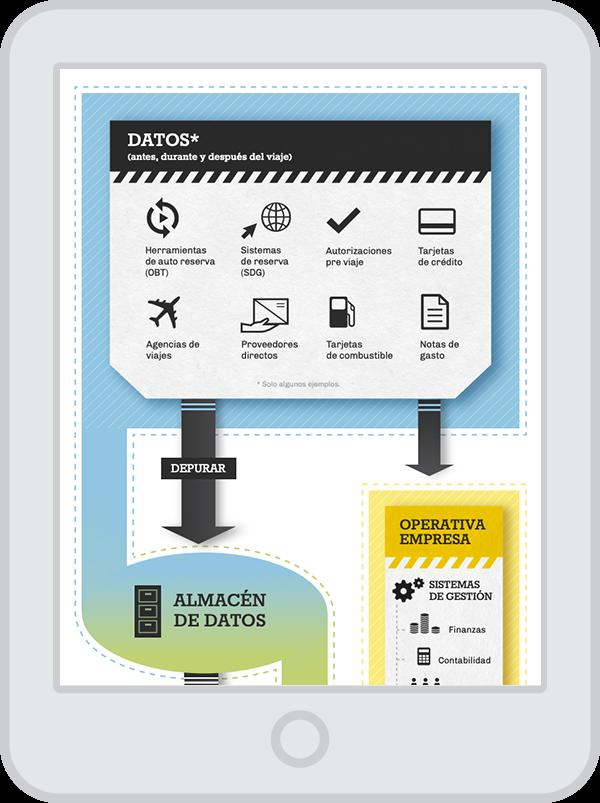 Business Intelligence & Business Travel - Infografía