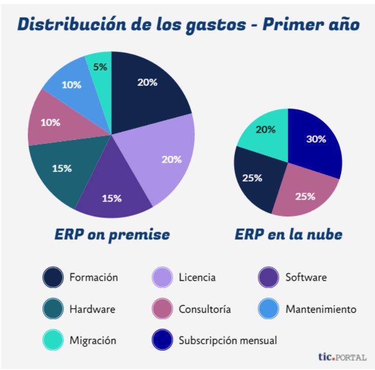 ¿Cuales son los costes y procesos de un ERP?