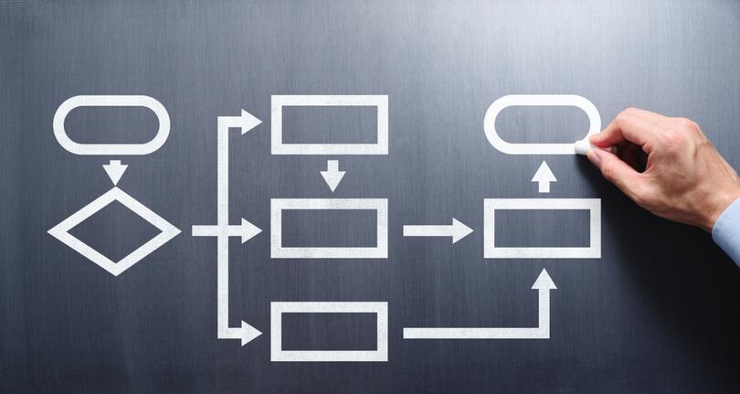 Mappatura dei processi aziendali esempi e applicazioni: come si fa?