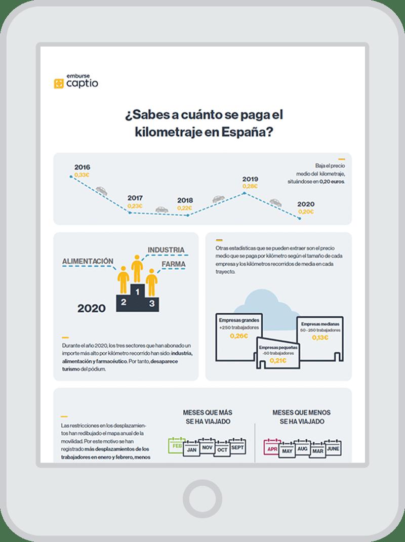 ¿Sabes a cuánto se paga el kilometraje en España? - Infografía